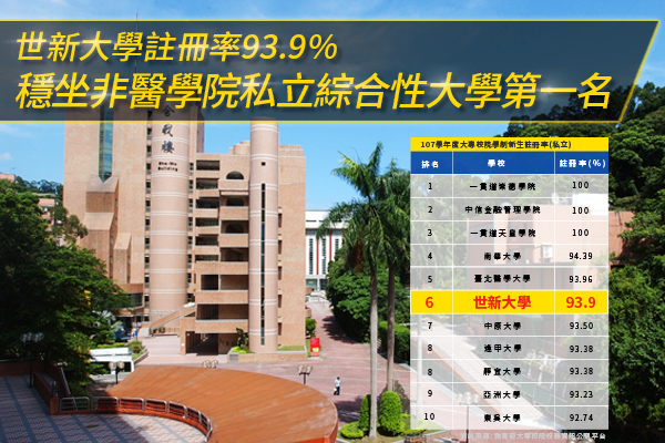 Shih Hsin University Leads Enrollment Rate of 93.9%, Ranking the First Among Non-medical Comprehensive Universities in Taiwan.
